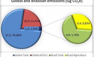 Brasil é o sétimo maior emissor de gases de efeito estufa na atmosfera