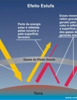 É possível reduzir a emissão de gases do efeito estufa com fixação biológica de nitrogênio